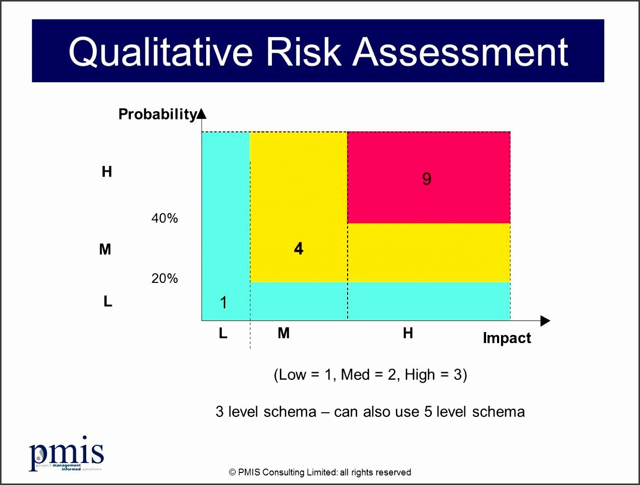 Qualitative project risk assessment model