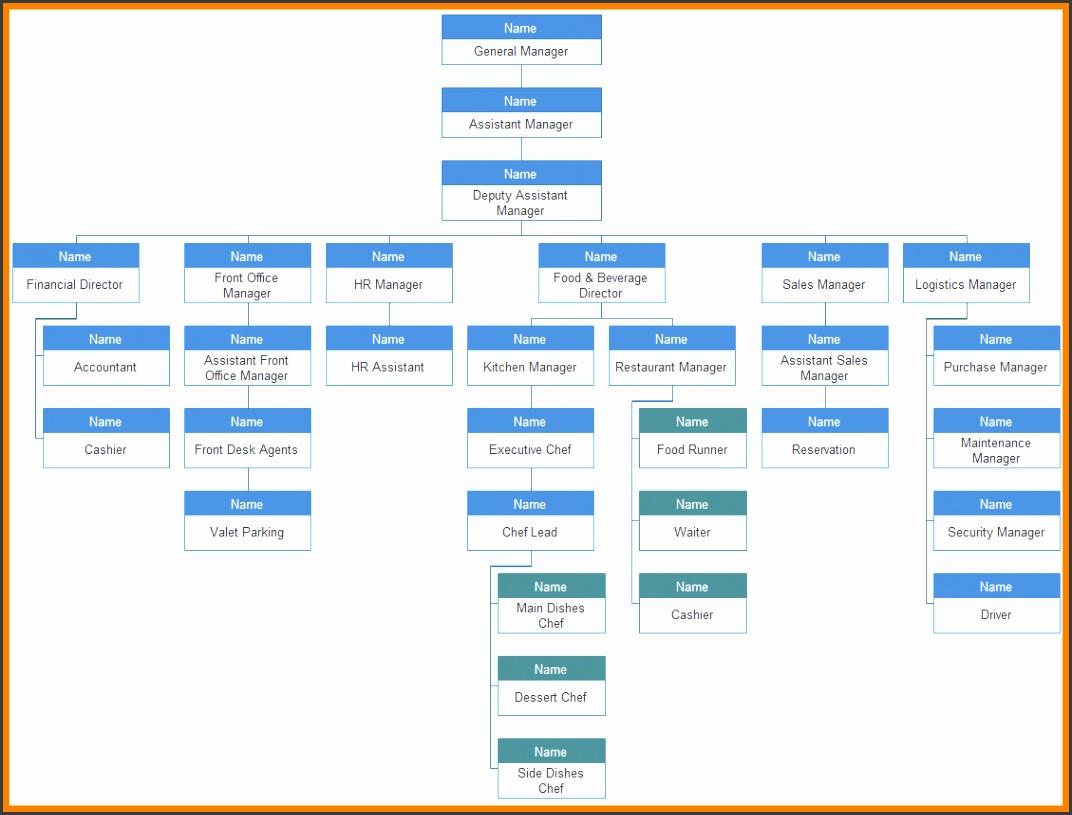 8 organizational chart of restaurant