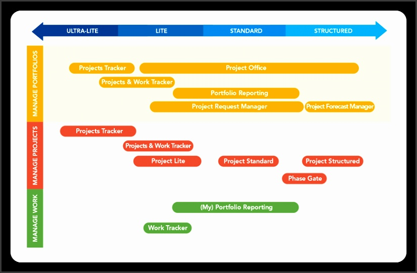 The spectrum of BrightWork templates enables organizations to started quickly with a small amount of project management and to gradually evolve to