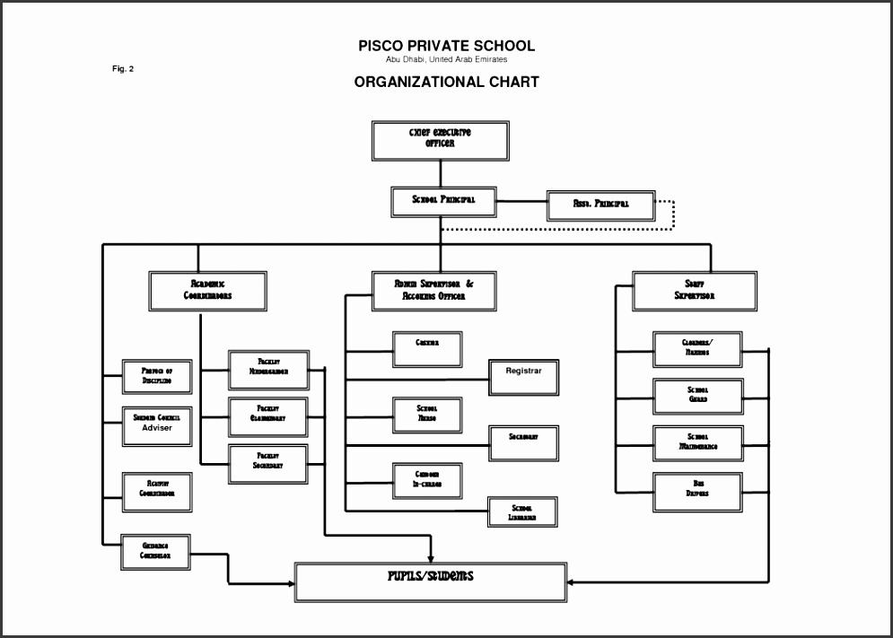 6 school organizational chart template sampletemplatess for Organizational chart template doc