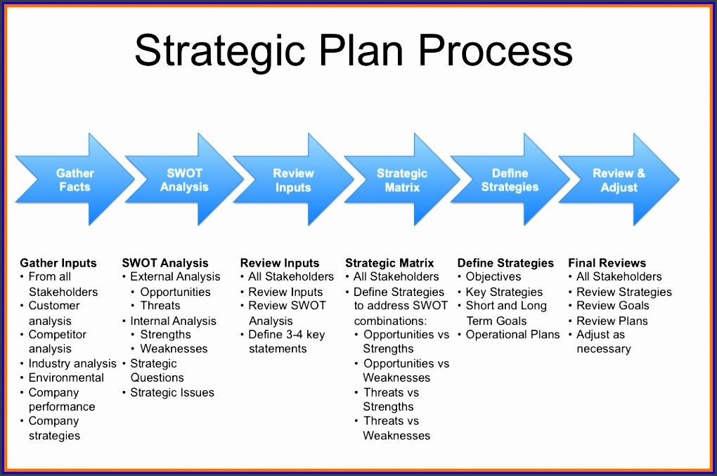 Strategic Planning Template Sports munity rategic Plan Template Igopcdtb