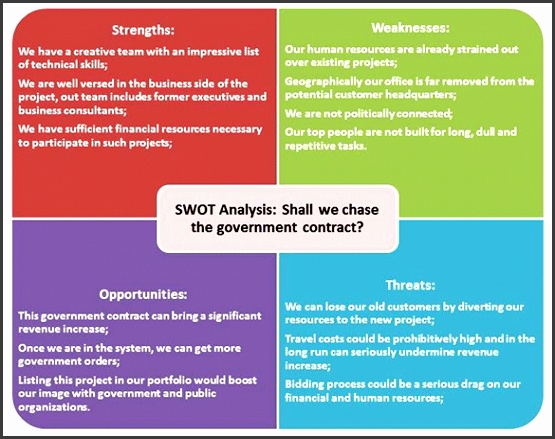 Marketing SWOT Analysis Workshop Printable
