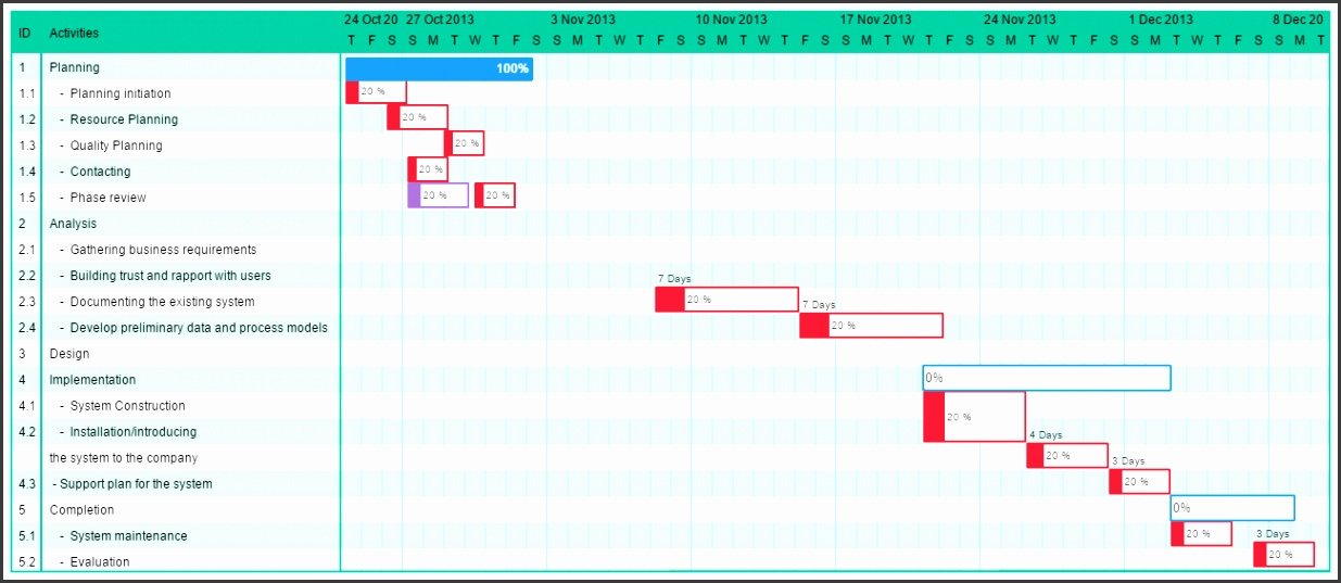 IT Project Gantt Chart