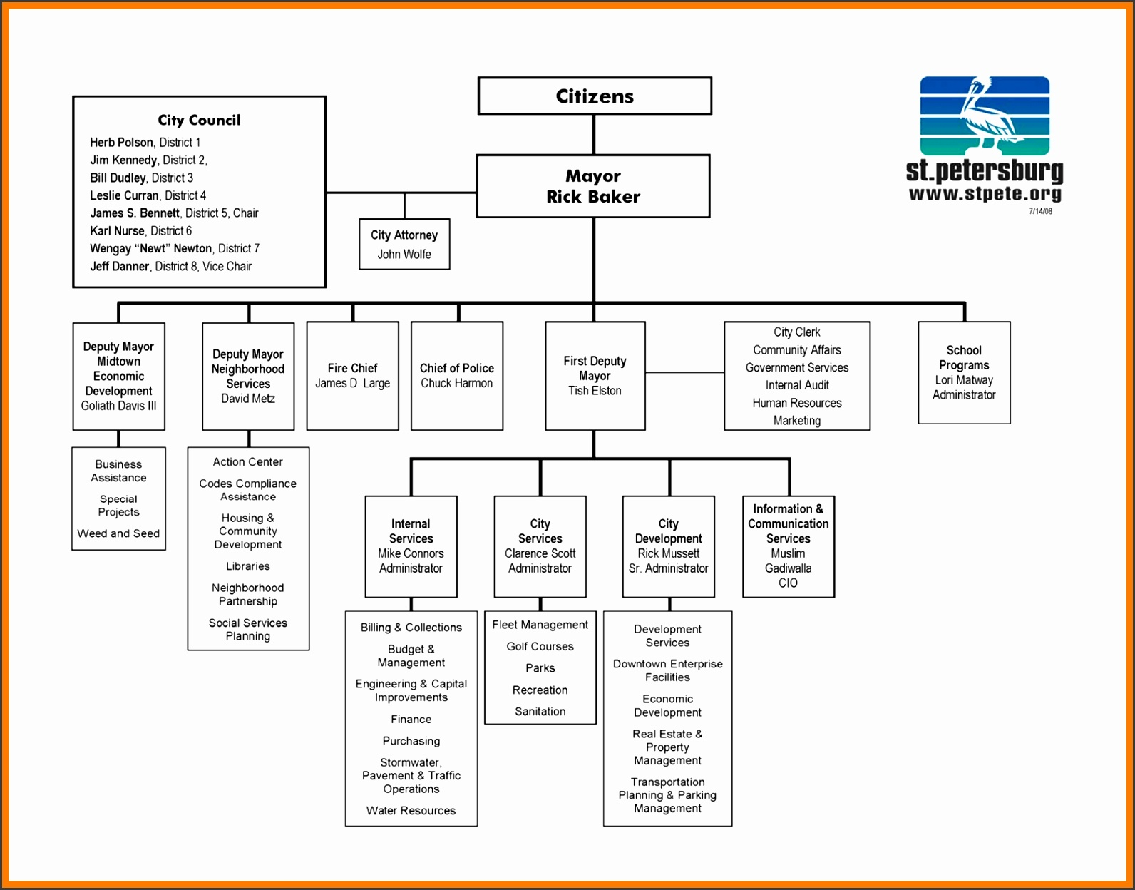 microsoft org chartc ms word chart templates org chart microsoft word in org chart word template
