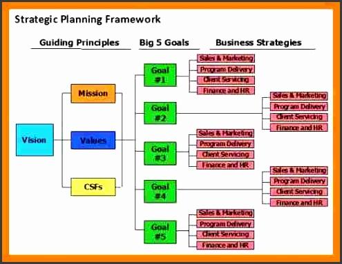 5 year strategic plan template 5 year it