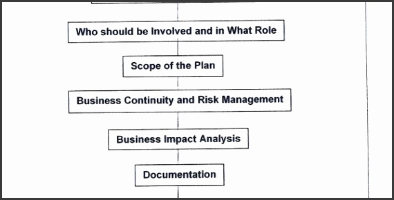 10 business impact analysis template for banks for Business impact analysis template for banks