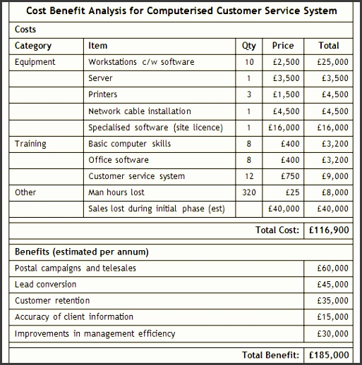 cost benefit analysis template cost benefit analysis template cost benefit analysis