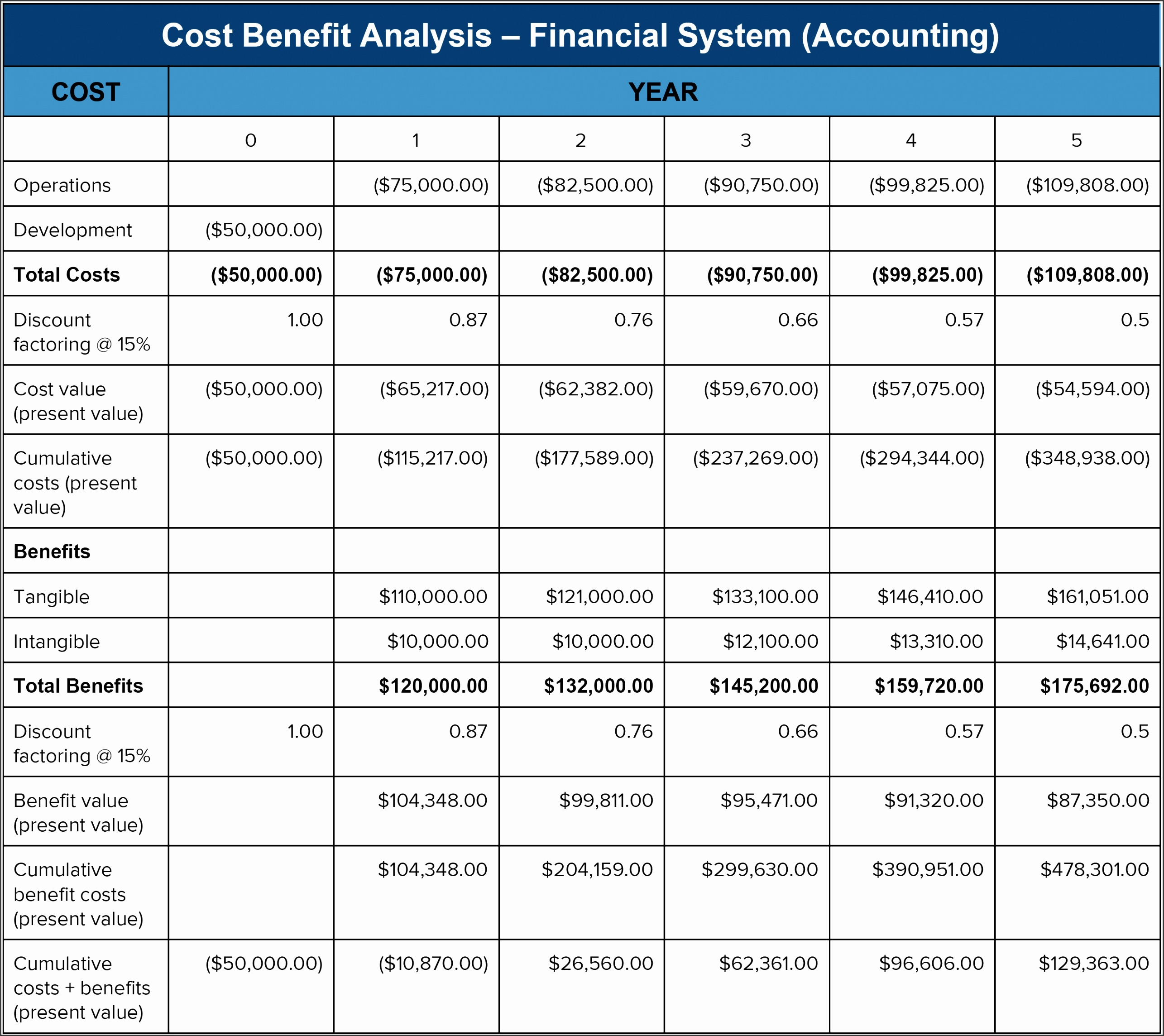 IC CBA Accounting Here is a template where you can make your Cost Benefit Analysis