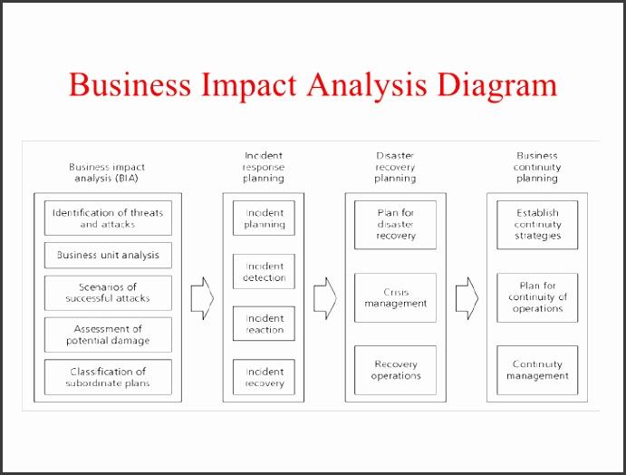 business impact analysis template business impact analysis