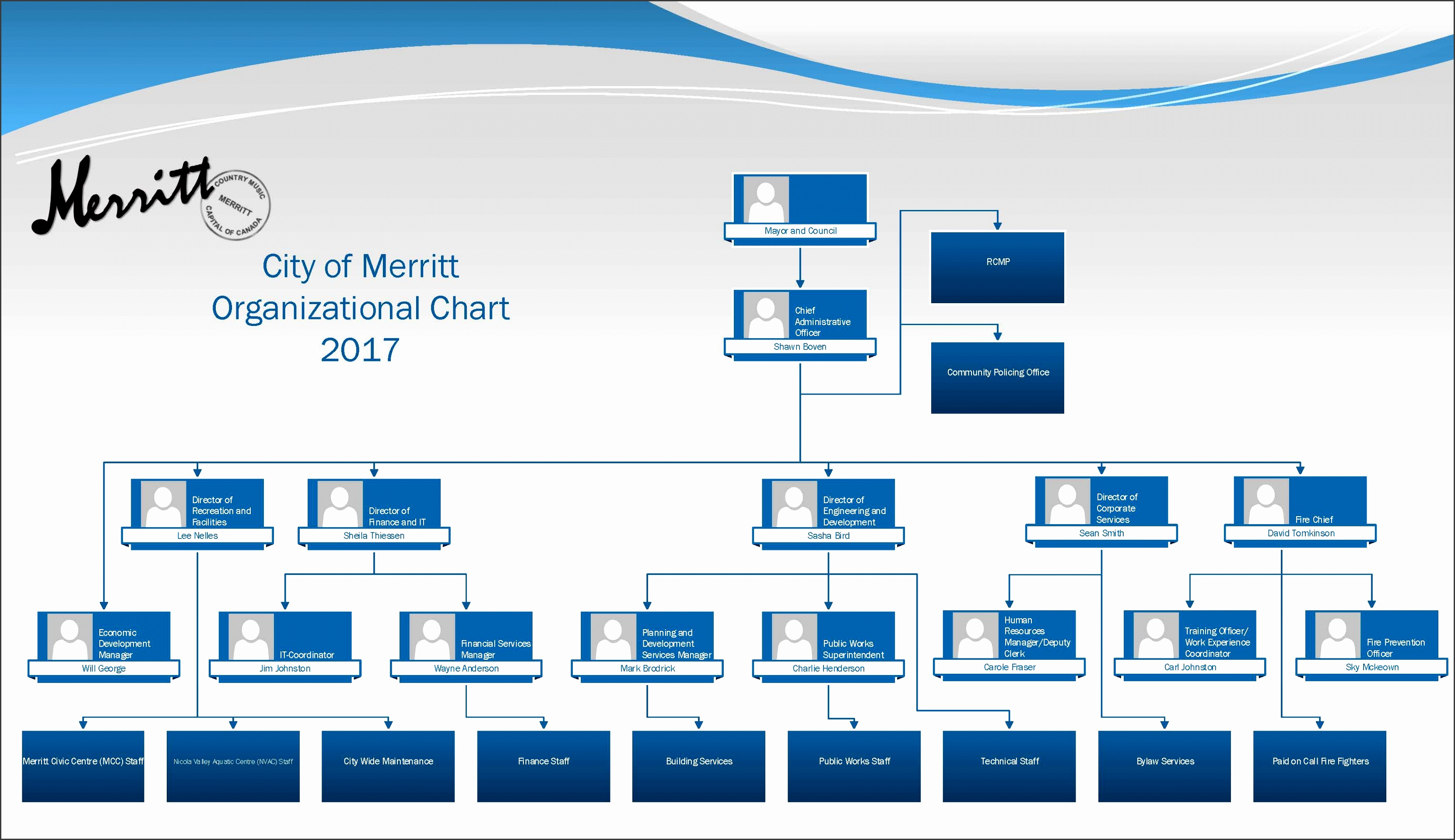 City Services · fice of the CAO · Organizational Chart
