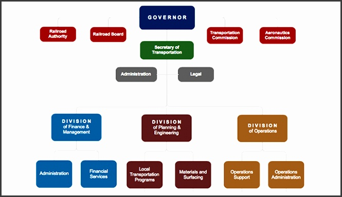 organization chart Create Organizational Charts for your Business