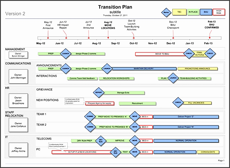 project transition plan ppt transition plan template ppt transition plan template business