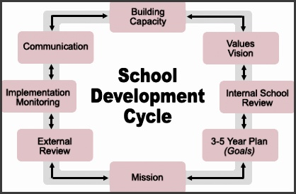 school development photo