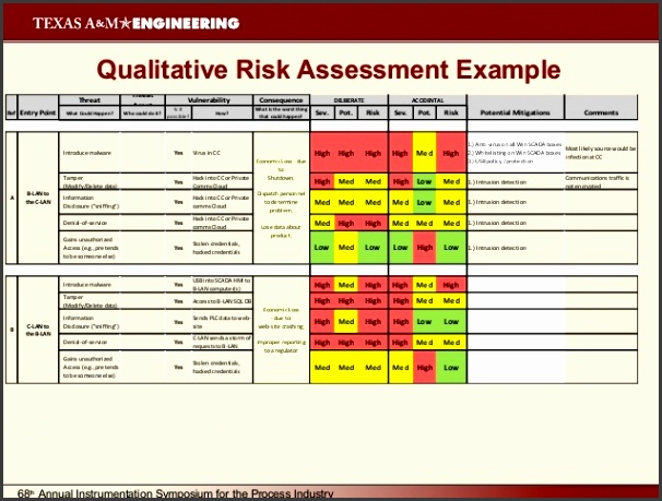 9 security risk assessment template