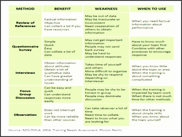 Simple Training Needs Analysis Template Gallery  Template Design Ideas