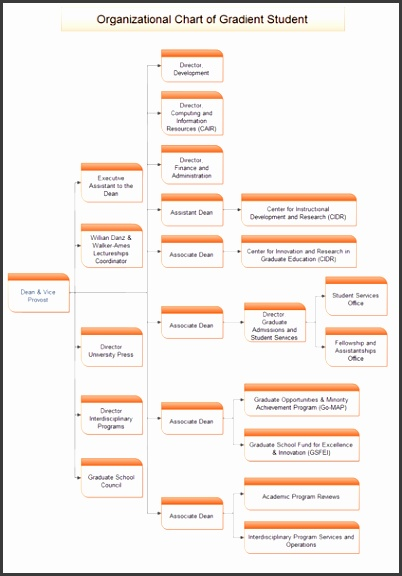 10 staff structure chart template