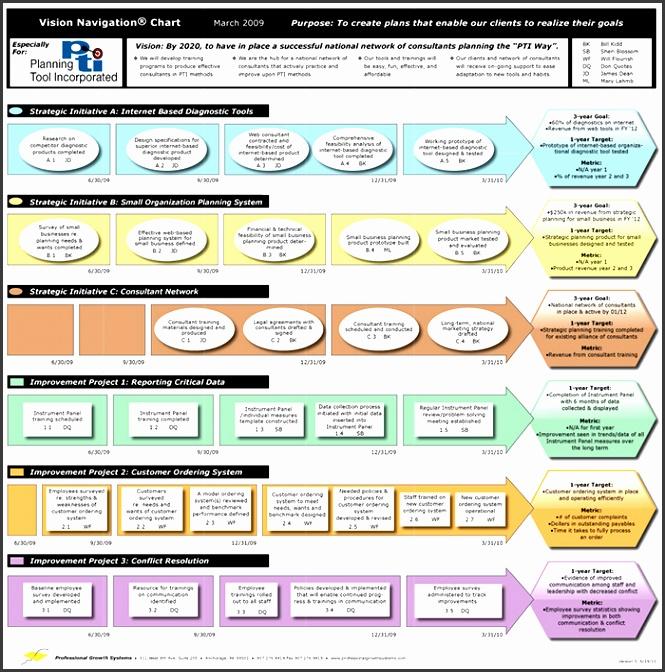 Strategic Planning Process Template Gallery - Template Design Ideas