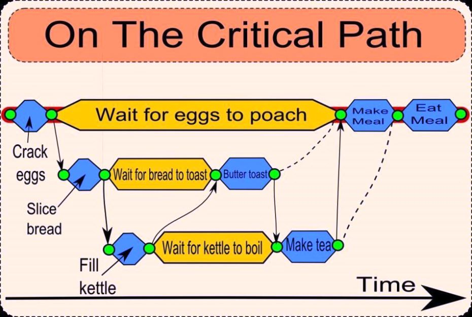 Critical Path Analysis Template Sampletemplatess