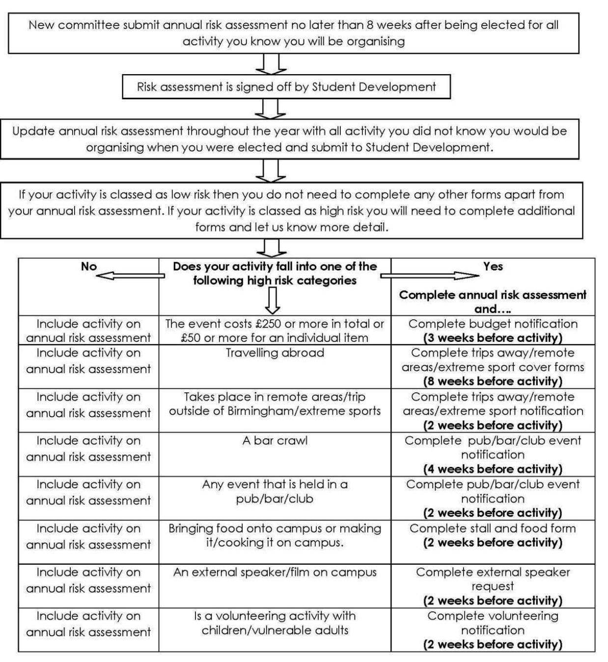 Staff Risk Assessment Template