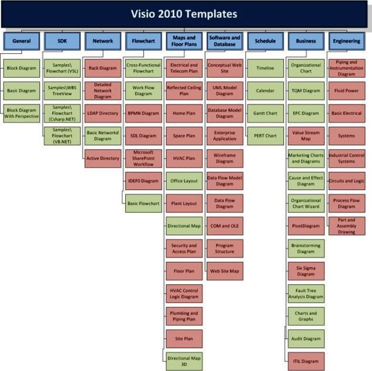 Site Map For Web Page: Visio 2010 Org Chart Template