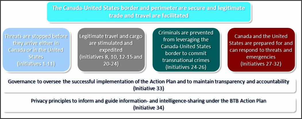 beyond the border action plan ultimate out es