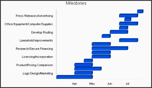 5 6 milestones