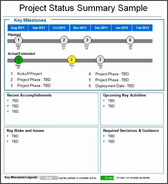 weekly project status report template powerpoint weekly status report template cyberuse free