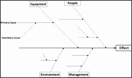 fishbone shorter diagram