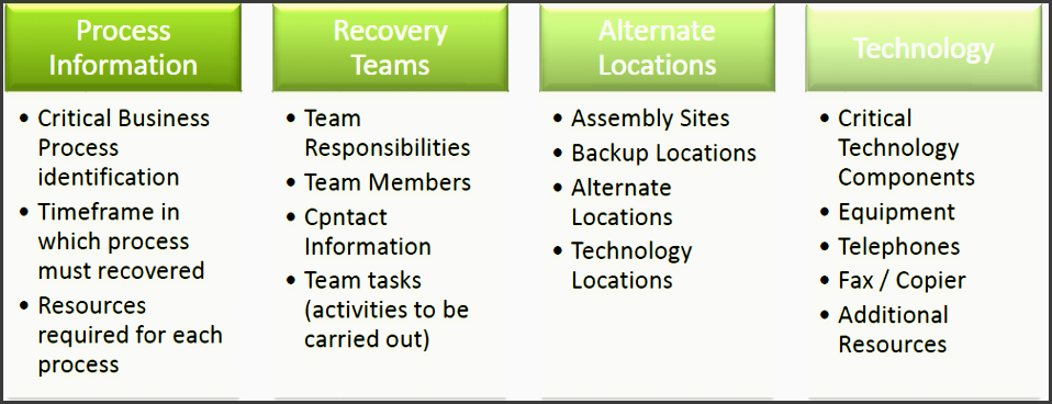 data center disaster recovery plan business impact analysis business continuity plan disaster recovery