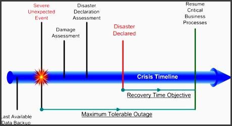 crisis time line figure business continuity crisis timeline