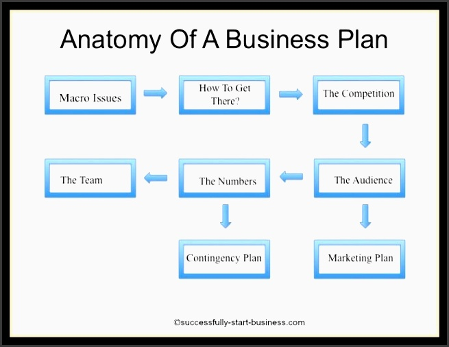 25 unique sample business plan ideas on pinterest business plan sample startup business plan sample and startup business plan example