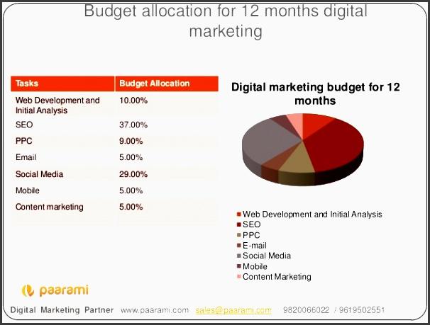 bud allocation for 12 months digital marketing