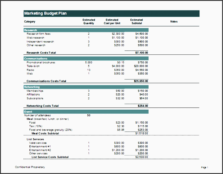 marketing bud plan estimates
