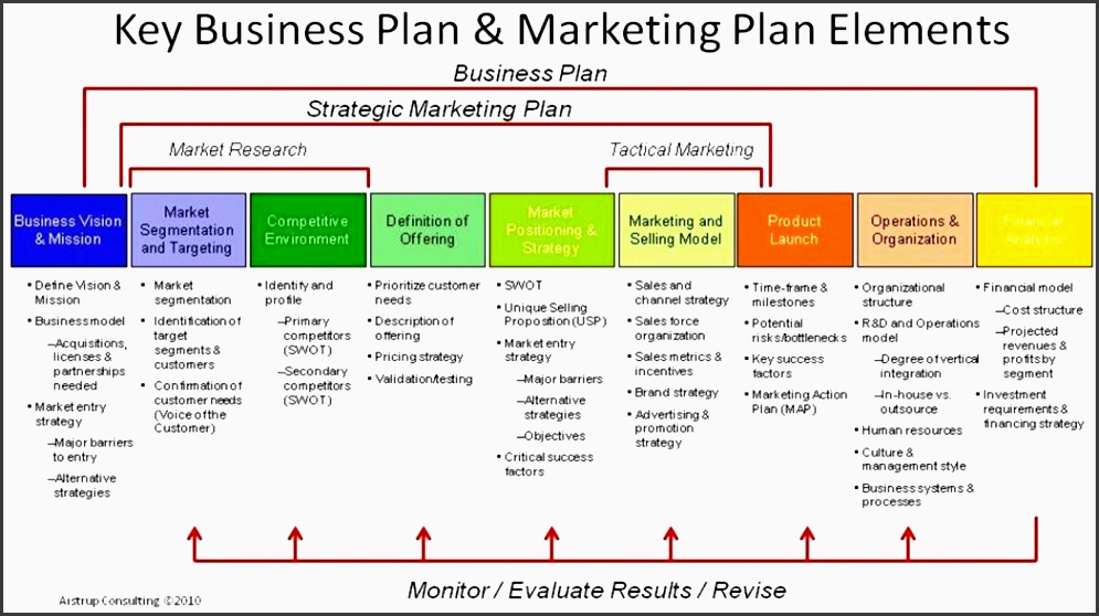 Business Marketing Research Plan Framework SampleTemplatess - Business plan framework template