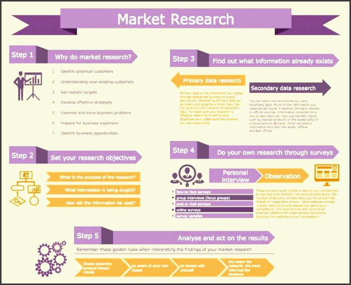 this marketing infographics displays the process of market research it is very detailed visual