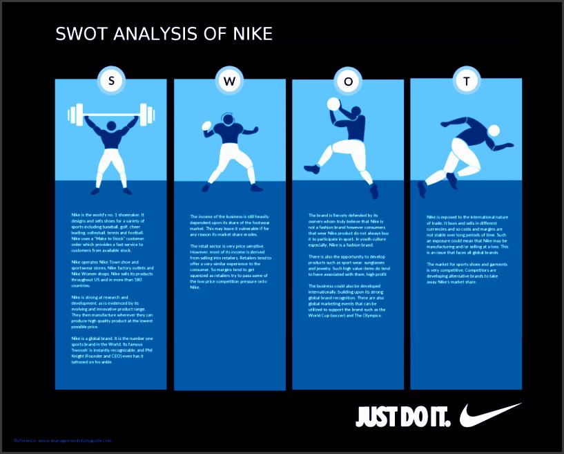 swot analysis template for nike