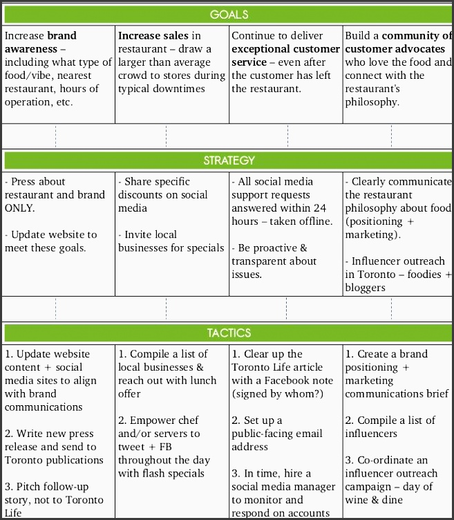 simple social media strategy template marketing pinterest template and marketing plan template