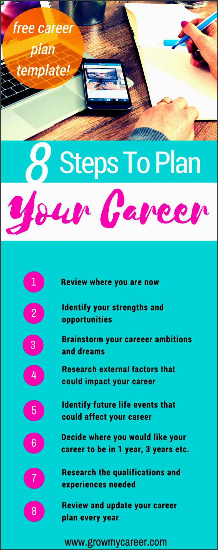 develop a robust career plan includes a free template that takes you through a prehensive