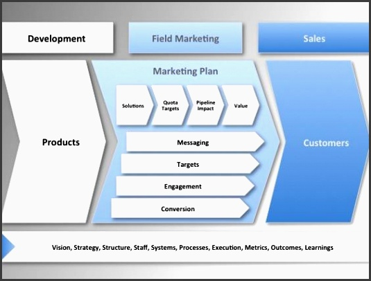 as functions field marketing is not event planning in fact they are diametrically opposed a successful field marketing function creates a visio