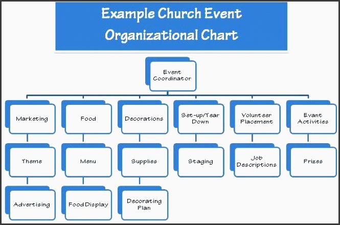 church event planning org chart