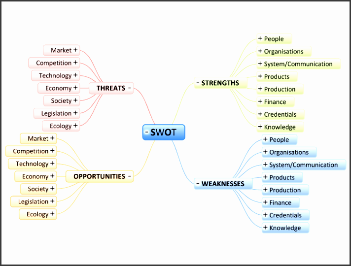 business review swot analysis template
