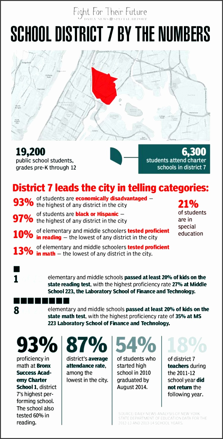 art for daily news education special report districtnums15n graphic