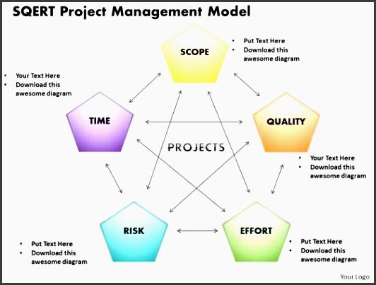 sqert project management model powerpoint presentation template