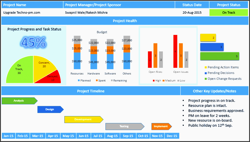 project status report template free s 8 samples