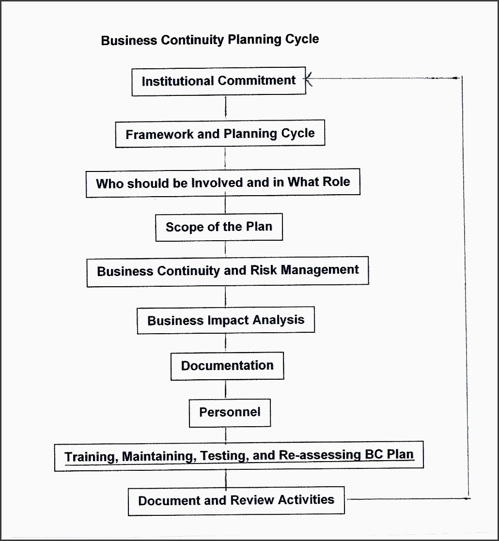 business continuity planning cycle institutional mitment obtain mitment and authority from institutional leadership