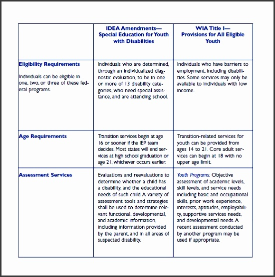 employee skills assessment sample