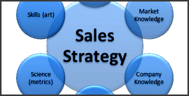 sales strategy example luis rodriguez
