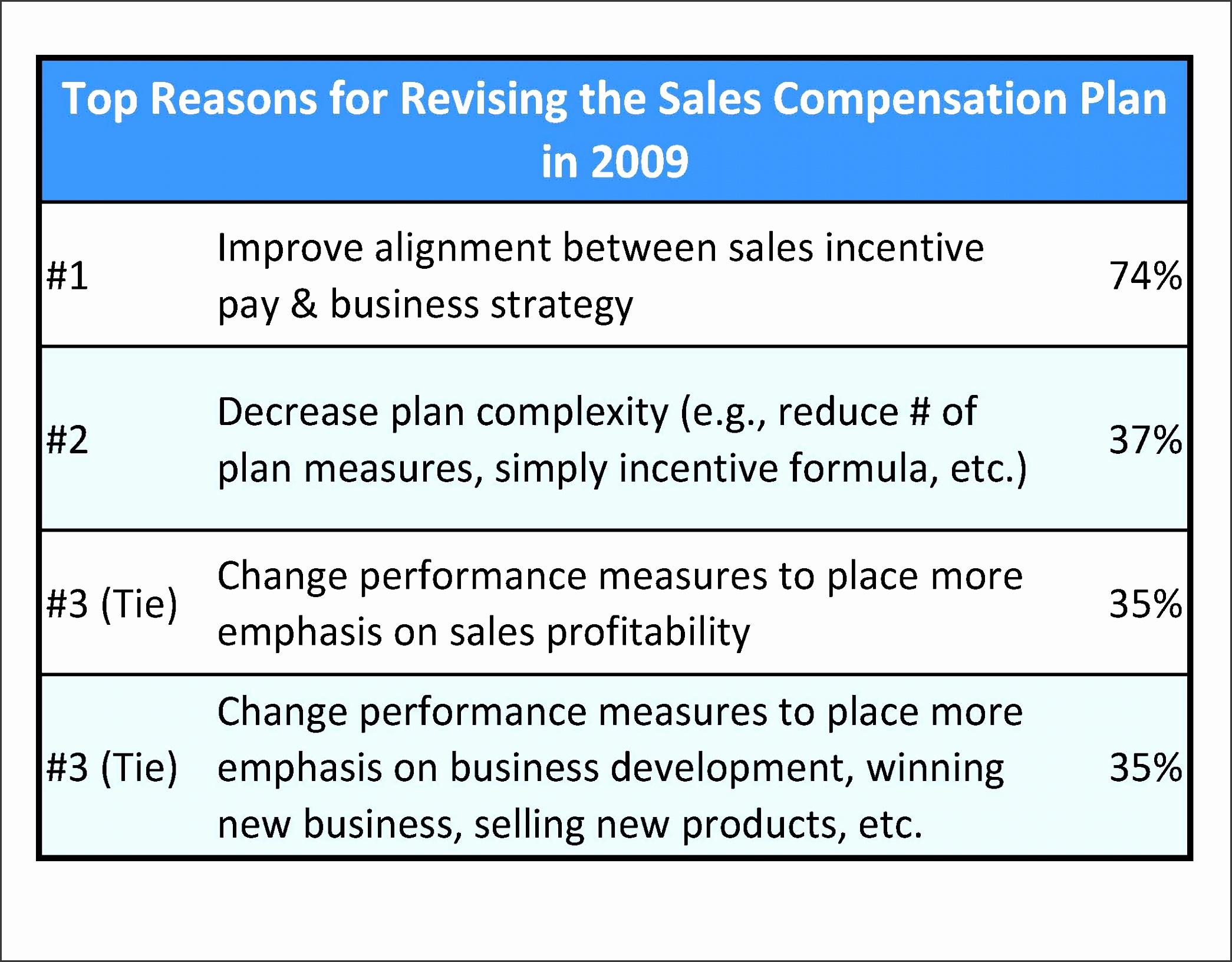 ideas collection pensation force brilliant sales pensation plan template of sales pensation plan template