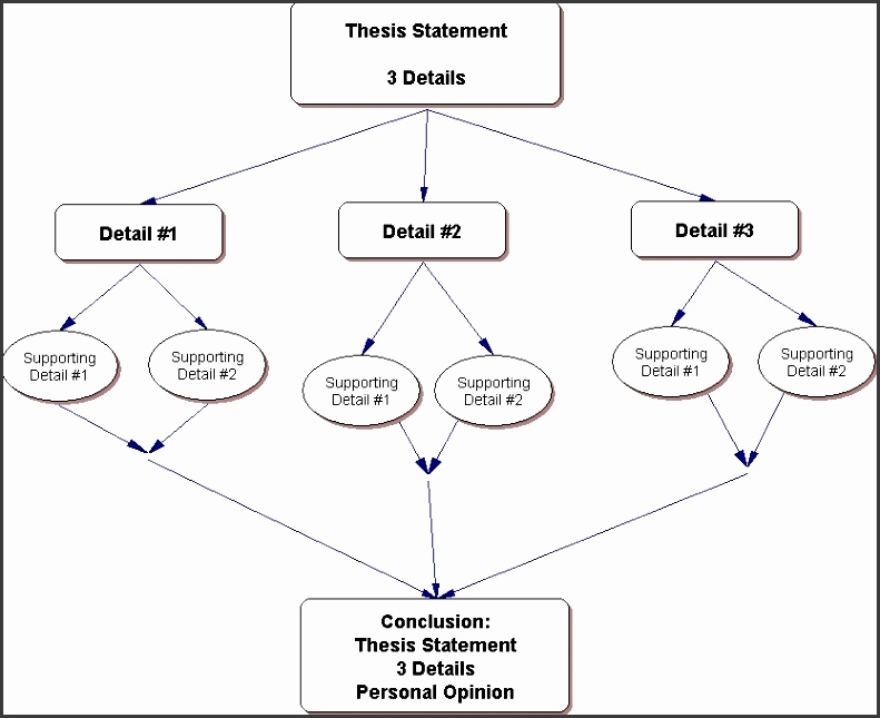 essay outline structure