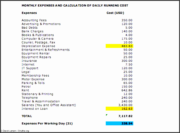 monthly expense report template monthly expenses calculation for photography business